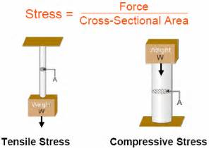 stress strain strength an introduction to materials