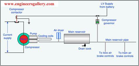 air brake system diagrams air brake engineers gallery