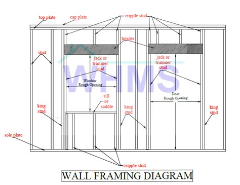 window framing diagram jamb wall framing componentswood s home maintenance