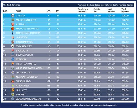 epl ranking table english premier league standings predictions gree appli info