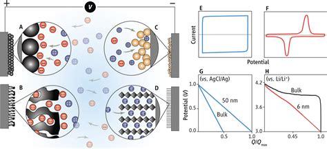 supercapacitors pseudocapacitance comparing batteries and supercapacitors