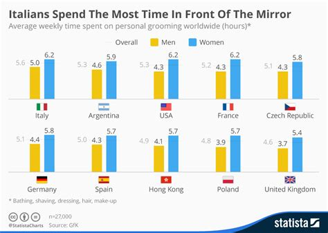 12 companies that spend the most on advertising naibuzz chart italians spend the most time in front of the mirror