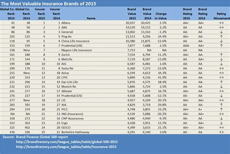 Insurance Company: Insurance Company Rankings Worldwide