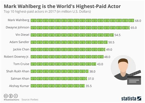 Top 10 Highest Paid Actors In The World World S Richest Actors 2017 2018 by Chart Wahlberg Is The World S Highest Paid Actor Statista