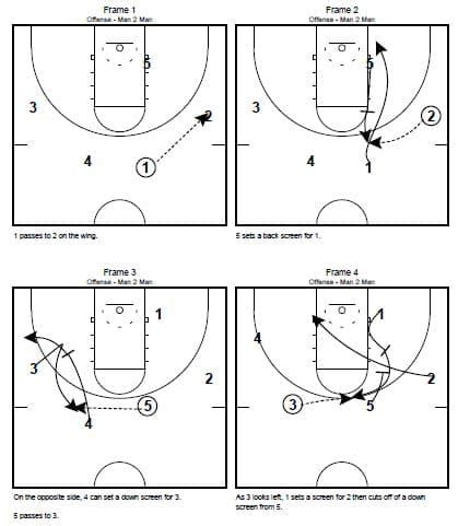 the swing offense x s o s insider the swing offense basketball offenses