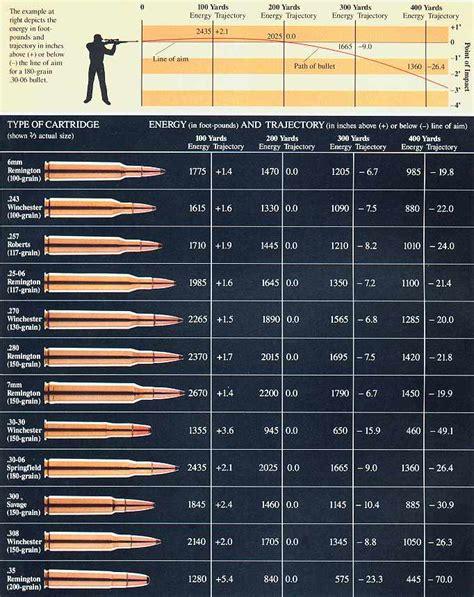 Rifle Trajectory Table by Ballistics Table