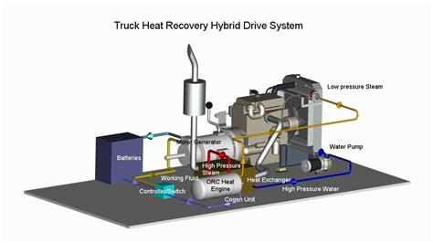 Chimney Heat Recovery System - truck heat recovery hybrid drive system heat