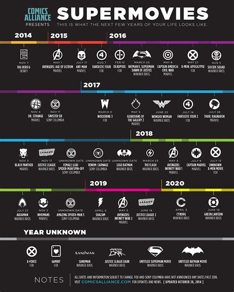 marvel film release list infographic new superhero movies between now and 2020