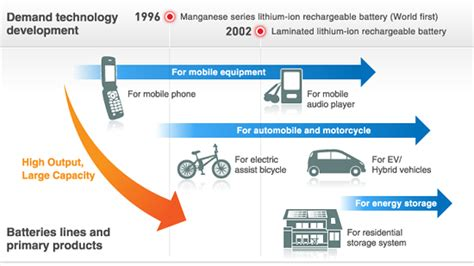 application design battery issues energy storage system smart energy nec