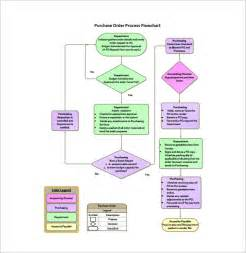 process flow template process flow chart template 12 free sle exle