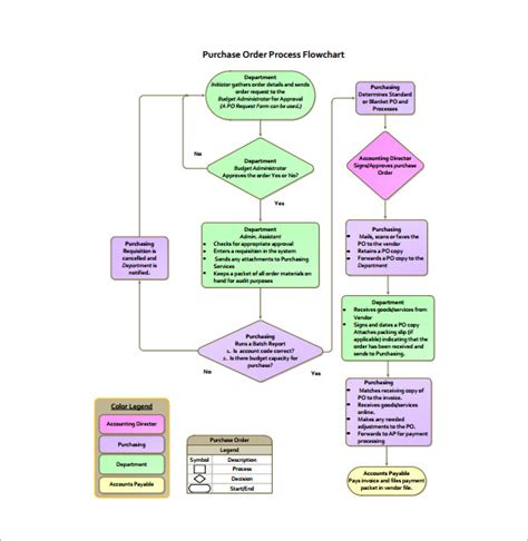free flowchart template purchasing department flowchart create a flowchart