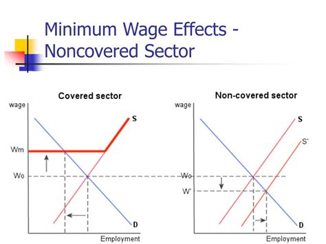 minimum wage increase effects ppt chapter 4 labor demand elasticities powerpoint