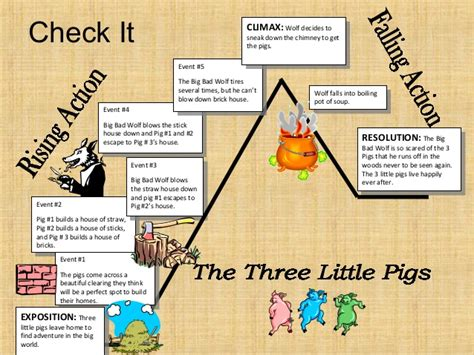 the three pigs plot diagram the three pigs plot diagram best free home