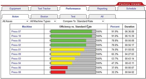 Machine Downtime Spreadsheet by Make It Better Keep It Better With Press Monitoring The