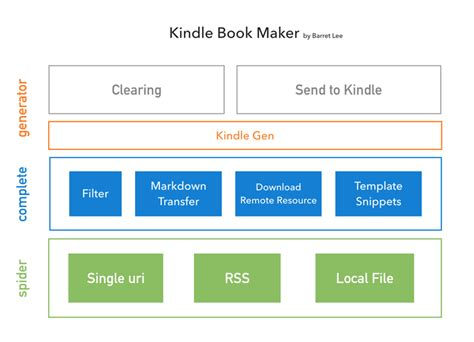 out of remote the data set books package kindle book maker