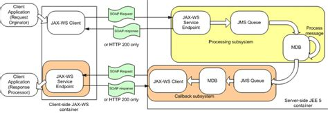 design pattern web server given a scenario design a java ee web service using web