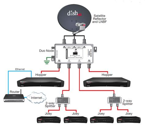 Dish Network Installer by Dish Network Receiver Installation Diagrams Setting Up Dish Receiver Wiring Diagram Database