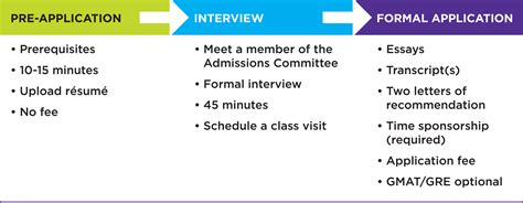 Nyu Mba Class Profile by Deadlines Process Nyu