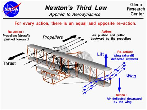 biography of isaac newton and his third law computer drawing of wright 1903 flyer demonstrating newton