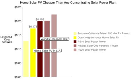 solar plant for home cost home solar cheaper than every concentrating solar power plant institute for local self reliance