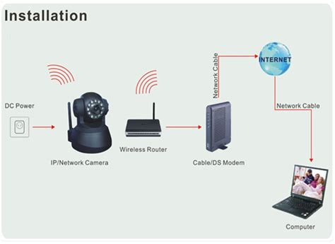 Cctv Prolink Pic 1003wp Pantilt Wireless N Ip wireless pan tilt zoom ip jual dan pasang cctv murah arvio cctv jakarta