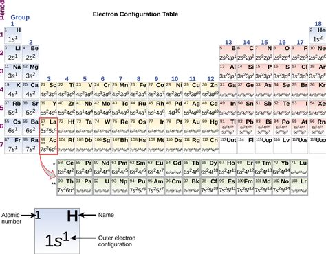 Electron Configuration Periodic Table by 6 4 Electronic Structure Of Atoms Electron Configurations