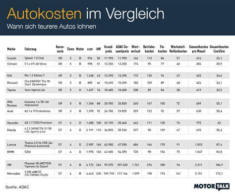 wertverlust auto tabelle was autofahren wirklich kostet auto news