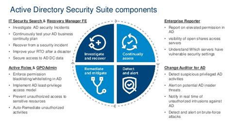 How To Secure Access Control In Office 365 Environments Active Directory Disaster Recovery Plan Template