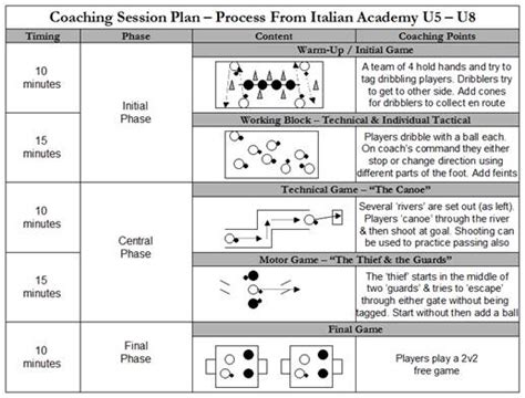 soccer practice plans youth coaching tips drills fun gt gt 21