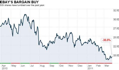 ebay stock price ebay to buy gsi commerce for 2 4 billion mar 28 2011