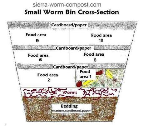 how to build a worm bed building a worm bin