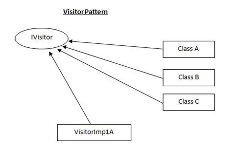 visitor pattern extension methods code sle com extension method in c