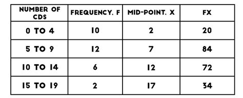 Frequency Table by Frequency Tables