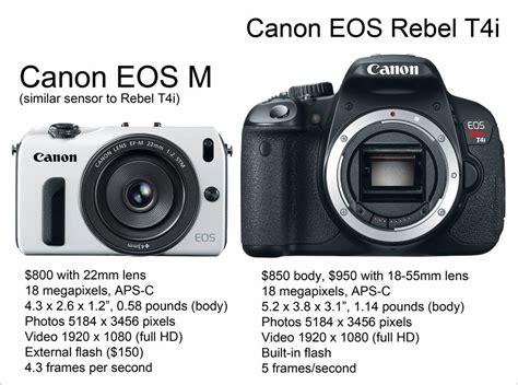 Kamera Canon Update harga canon eos m update november 2013 harga kamera