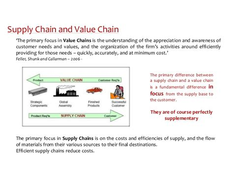 Mba Vs Supply Chain Management by What Is The Difference Between Logistics And Supply Chain
