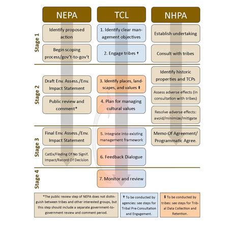 nepa section 106 tribal cultural landscapes implementing a tcl approach