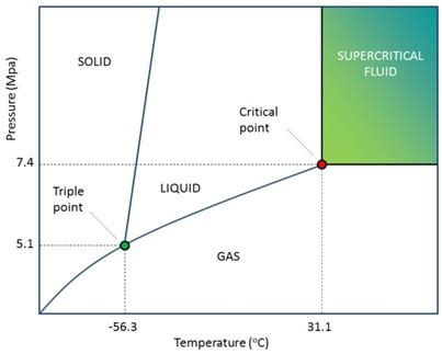 supercritical co2 phase diagram what is supercritical co2 extraction