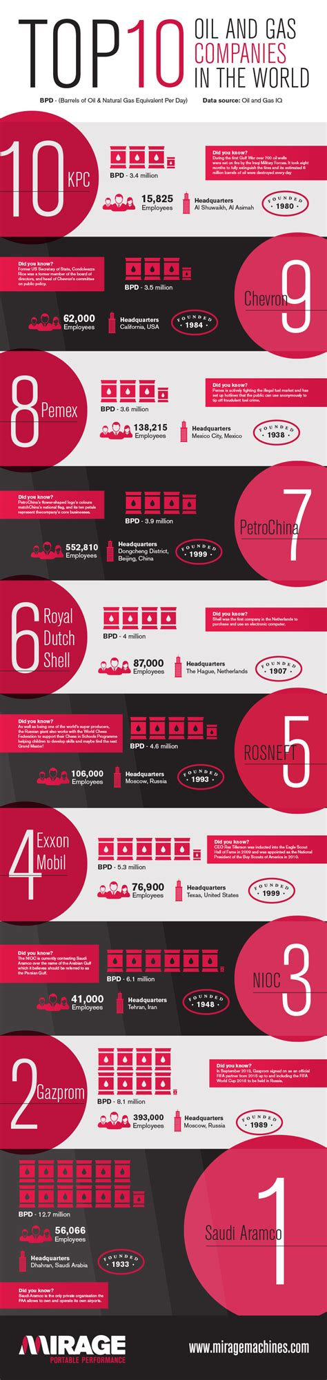 the top ten oil and gas companies in the world infographic
