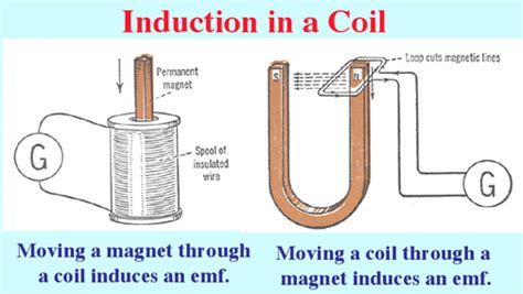 electromagnetic induction occurs in a coil when there is a change in induction