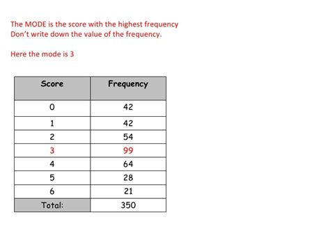 Frequency Table by Fca Gcse Mmmr From Frequency Tables Linear