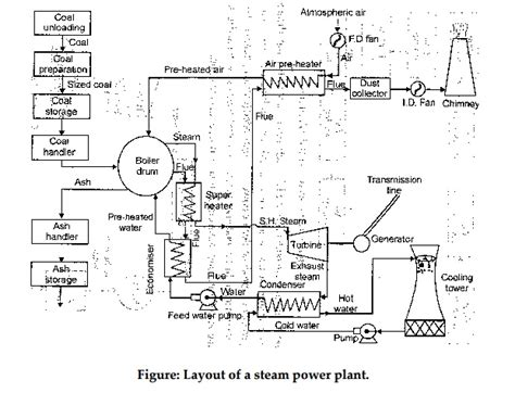 Steam Power Plants Study Material Lecturing Notes   circuit diagram of thermal power station circuit and