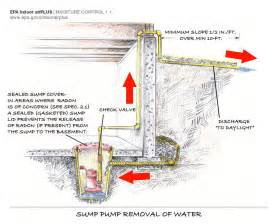 basement drainage system footing drain pipe building america solution center