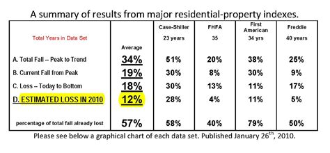 property values projected to fall 12 percent in 2010