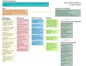 nv hunger project logic model ulstercorps