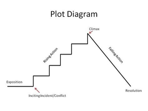 plot diagram di croce st simon dec 18 novel study plot diagram prezi