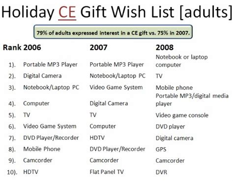 8 Items From My Wish List by Consumer Electronics Still Top Most Gift Lists