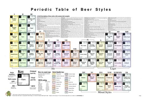 Periidic Table by The Periodic Table Of M M S 171 For The Year