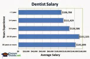 Dental Assistant Yearly Salary by For Instance Dental Assistants Get 34 140 Per Year And Dental Hygienists A Salary