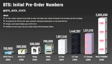 bts shifts  million pre sale copies  map   soul
