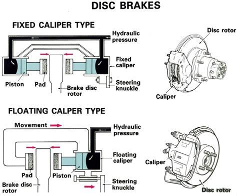 Jenis Dan Alarm Mobil sistem dan jenis jenis rem pada mobil push your limit